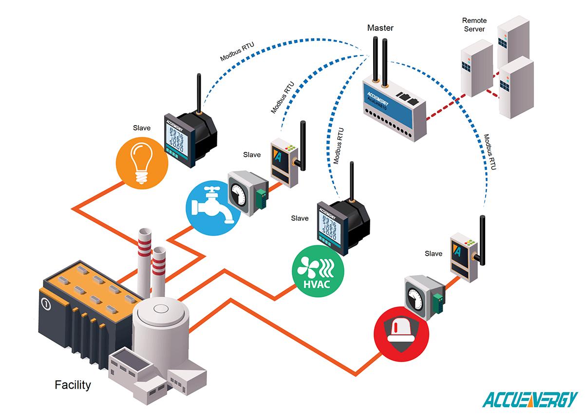 Wireless Modbus Distributed Wireless Gateway