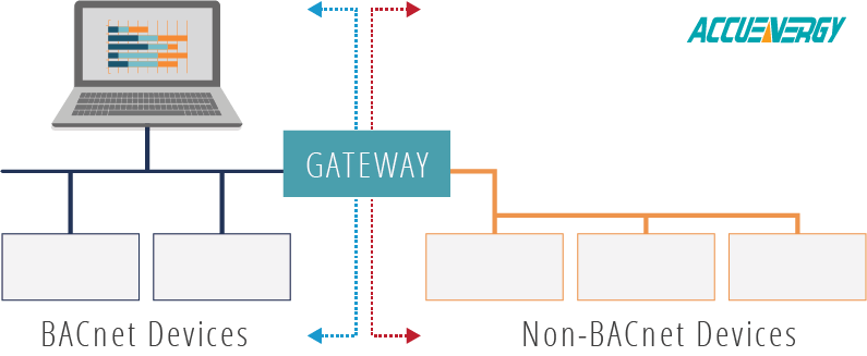 BACnet devices gateway