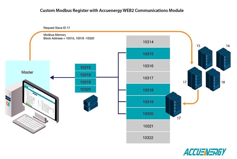 Custom Modbus Registers
