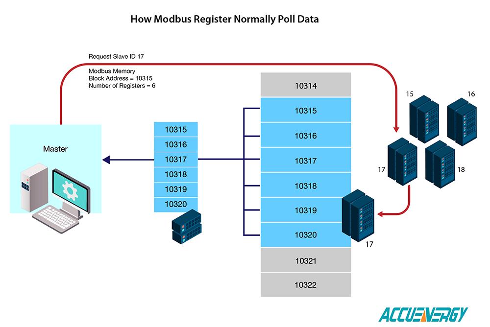 Regular Modbus Registers