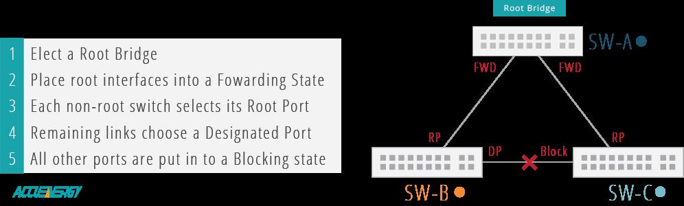 RSTP Root Bridge